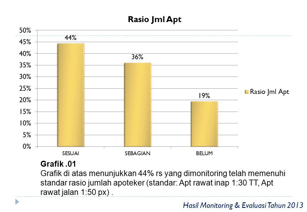 Grafik.02 Grafik di atas menunjukkan 22% rs yang dimonitoring telah memiliki sistem satu pintu Hasil Monitoring & Evaluasi Tahun 2013