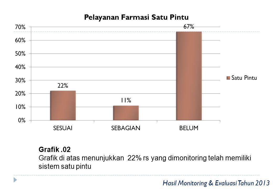 Grafik.03 Grafik di atas menunjukkan 17 % rs yang dimonitoring telah melakukan Konseling Hasil Monitoring & Evaluasi Tahun 2013