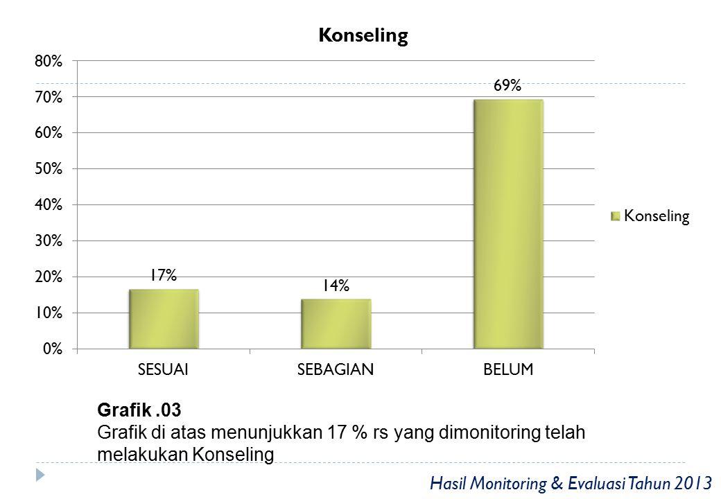 Grafik.04 Grafik di atas menunjukkan 14% rs yang dimonitoring telah melakukan PIO (Pelayanan Informasi Obat) Hasil Monitoring & Evaluasi Tahun 2013