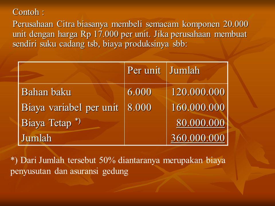 Contoh : Perusahaan Citra biasanya membeli semacam komponen 20.000 unit dengan harga Rp 17.000 per unit. Jika perusahaan membuat sendiri suku cadang t