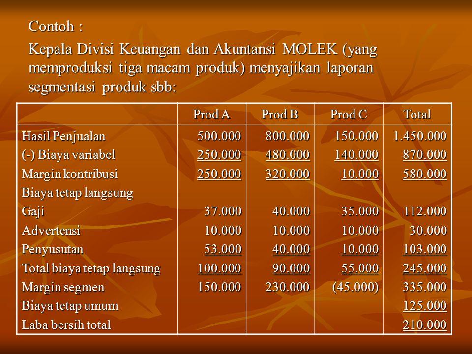 Contoh : Kepala Divisi Keuangan dan Akuntansi MOLEK (yang memproduksi tiga macam produk) menyajikan laporan segmentasi produk sbb: Prod A Prod B Prod C Total Hasil Penjualan (-) Biaya variabel Margin kontribusi Biaya tetap langsung GajiAdvertensiPenyusutan Total biaya tetap langsung Margin segmen Biaya tetap umum Laba bersih total 500.000250.000250.00037.00010.00053.000100.000150.000800.000480.000320.00040.00010.00040.00090.000230.000150.000140.00010.00035.00010.00010.00055.000(45.000)1.450.000870.000580.000112.00030.000103.000245.000335.000125.000210.000