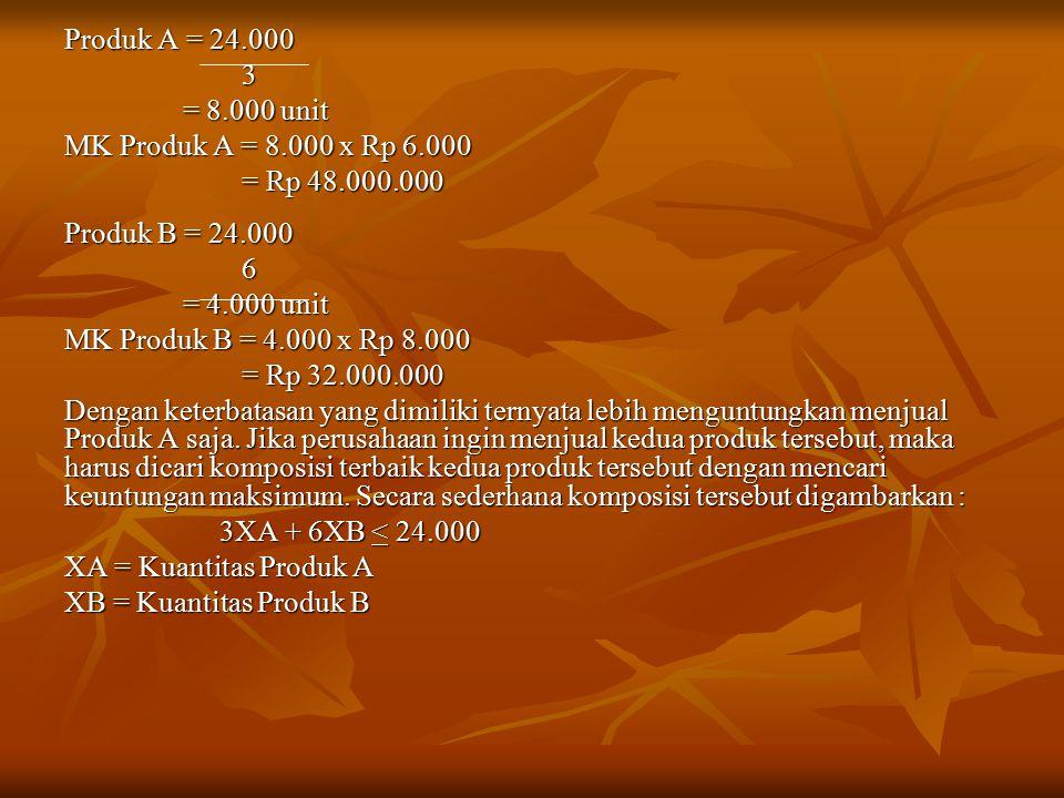 Produk A = 24.000 3 = 8.000 unit = 8.000 unit MK Produk A = 8.000 x Rp 6.000 = Rp 48.000.000 = Rp 48.000.000 Produk B = 24.000 6 = 4.000 unit = 4.000 unit MK Produk B = 4.000 x Rp 8.000 = Rp 32.000.000 = Rp 32.000.000 Dengan keterbatasan yang dimiliki ternyata lebih menguntungkan menjual Produk A saja.