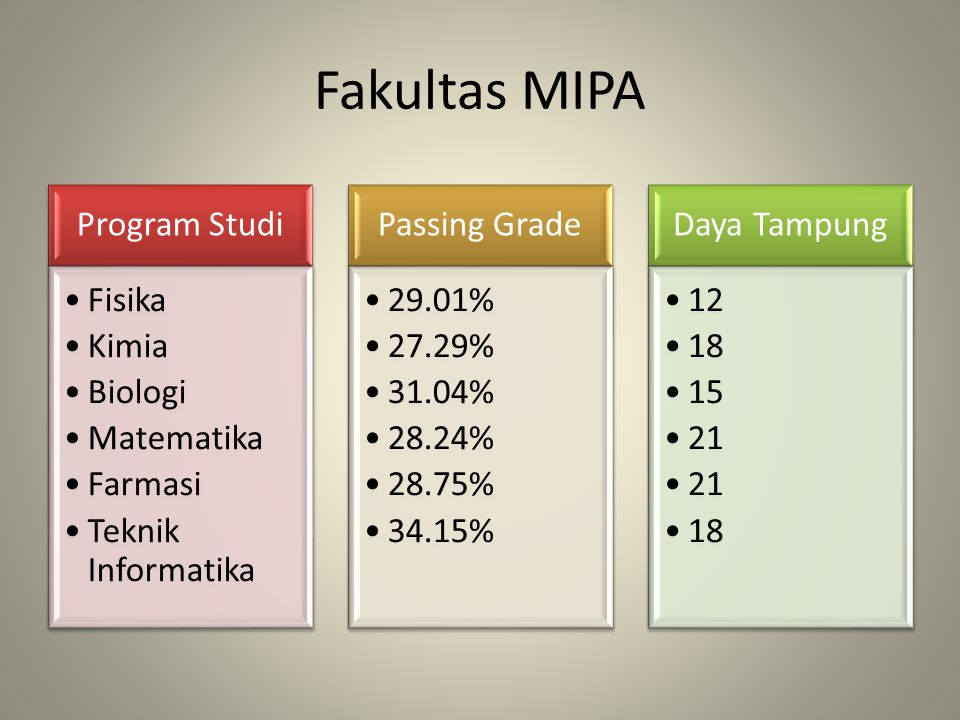 Fakultas Kedokteran Hewan Program Studi Pendidikan Dokter Hewan Passing Grade 32.02% Daya Tampung 39