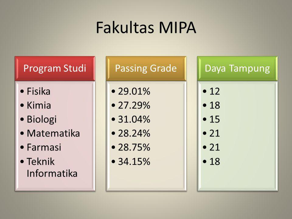 Fakultas MIPA Program Studi Fisika Kimia Biologi Matematika Farmasi Teknik Informatika Passing Grade 29.01% 27.29% 31.04% 28.24% 28.75% 34.15% Daya Ta