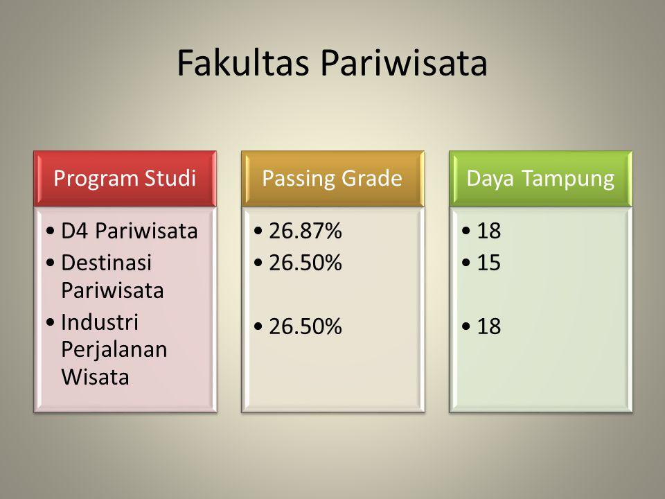 Fakultas Pariwisata Program Studi D4 Pariwisata Destinasi Pariwisata Industri Perjalanan Wisata Passing Grade 26.87% 26.50% Daya Tampung 18 15 18