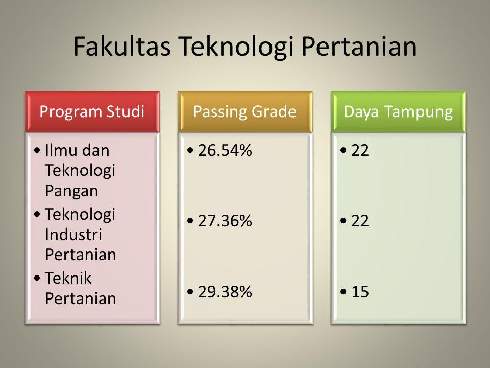 Fakultas Teknologi Pertanian Program Studi Ilmu dan Teknologi Pangan Teknologi Industri Pertanian Teknik Pertanian Passing Grade 26.54% 27.36% 29.38%