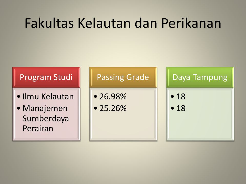 Fakultas Kelautan dan Perikanan Program Studi Ilmu Kelautan Manajemen Sumberdaya Perairan Passing Grade 26.98% 25.26% Daya Tampung 18