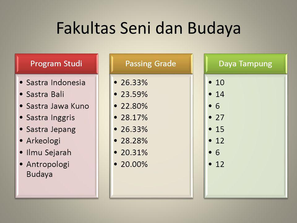 Fakultas Seni dan Budaya Program Studi Sastra Indonesia Sastra Bali Sastra Jawa Kuno Sastra Inggris Sastra Jepang Arkeologi Ilmu Sejarah Antropologi B