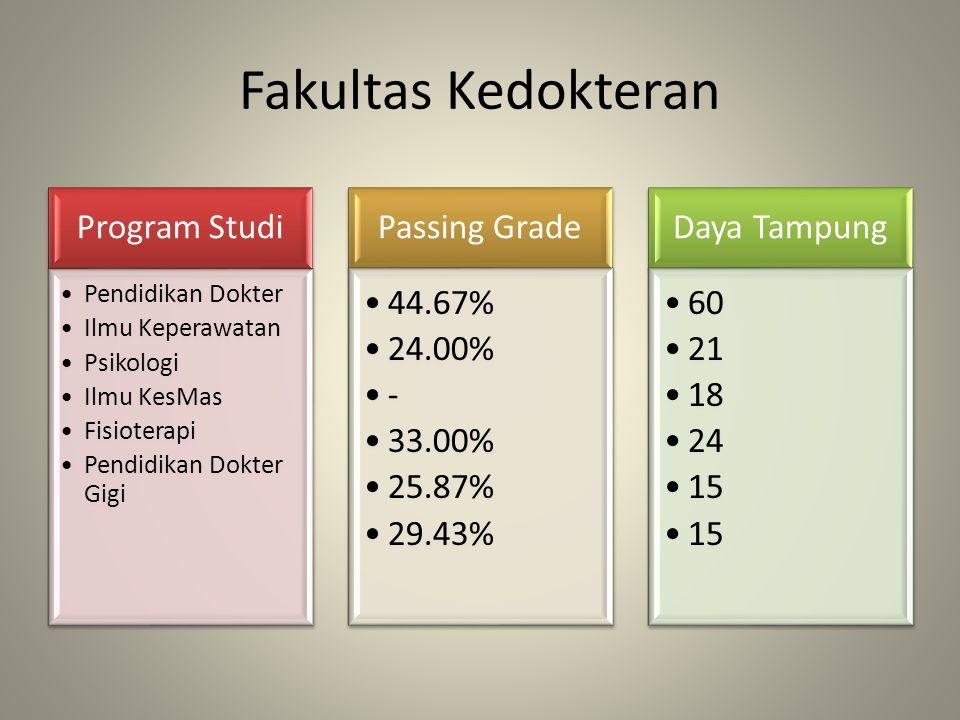 Fakultas Peternakan Program Studi Peternakan Passing Grade 30.47% Daya Tampung 30