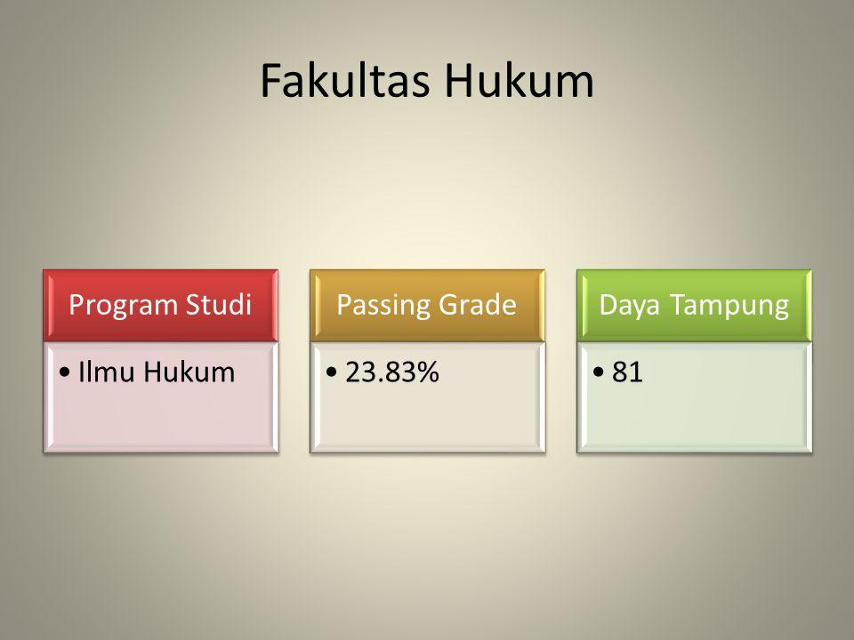 Fakultas Teknik Program Studi Teknik Sipil Arsitektur Teknik Mesin Teknik Elektro Teknologi Informasi Passing Grade 33.83% 36.67% 35.50% 39.83% 29.17% Daya Tampung 36 30 36