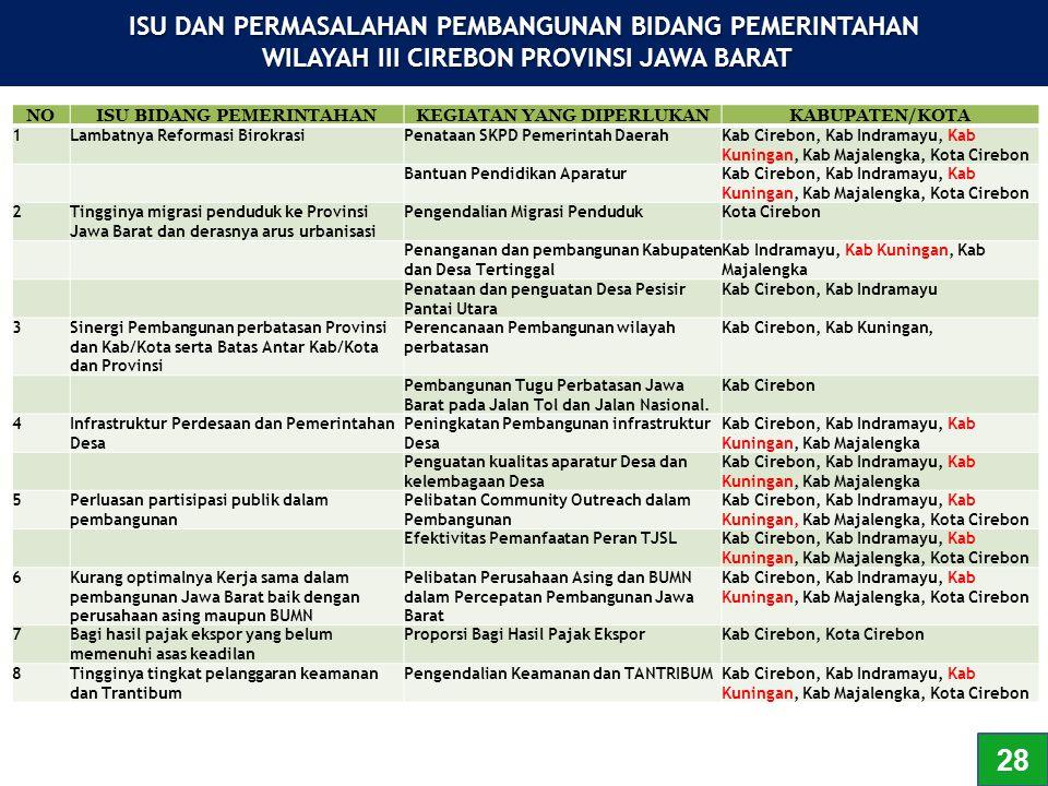 NOISU BIDANG PEMERINTAHANKEGIATAN YANG DIPERLUKANKABUPATEN/KOTA 1Lambatnya Reformasi BirokrasiPenataan SKPD Pemerintah DaerahKab Cirebon, Kab Indramay