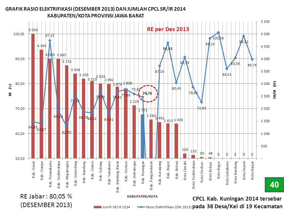RE Jabar : 80,05 % (DESEMBER 2013) CPCL Kab. Kuningan 2014 tersebar pada 38 Desa/Kel di 19 Kecamatan RE per Des 2013 40