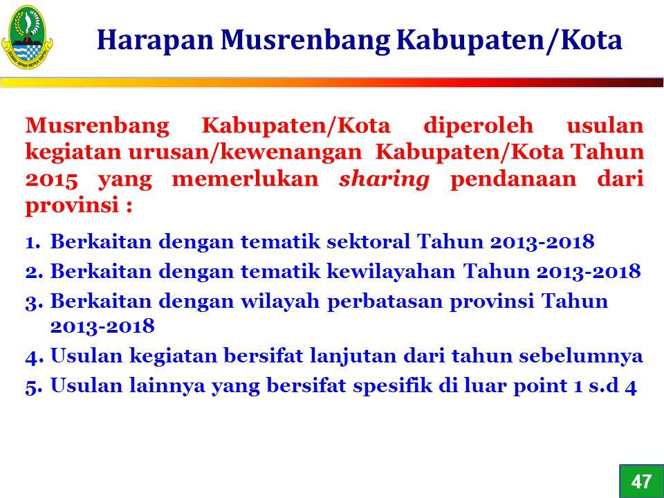 Harapan Musrenbang Kabupaten/Kota 1 Musrenbang Kabupaten/Kota diperoleh usulan kegiatan urusan/kewenangan Kabupaten/Kota Tahun 2015 yang memerlukan sh