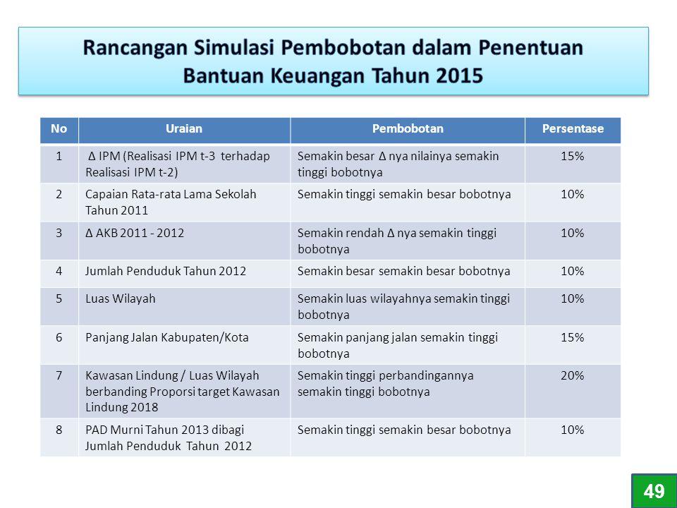 NoUraianPembobotanPersentase 1 ∆ IPM (Realisasi IPM t-3 terhadap Realisasi IPM t-2) Semakin besar ∆ nya nilainya semakin tinggi bobotnya 15% 2Capaian