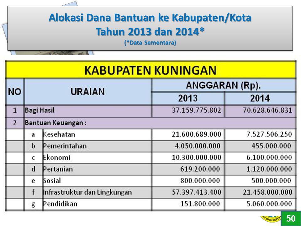 Alokasi Dana Bantuan ke Kabupaten/Kota Tahun 2013 dan 2014* (*Data Sementara) 50