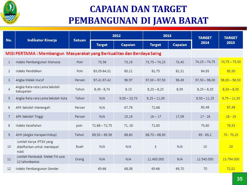 CAPAIAN DAN TARGET PEMBANGUNAN DI JAWA BARAT 1 No.Indikator KinerjaSatuan 20122013 TARGET 2014 TARGET 2015 TargetCapaianTargetCapaian MISI PERTAMA : M
