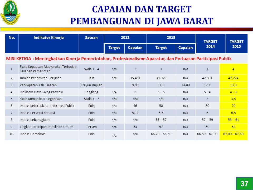 CAPAIAN DAN TARGET PEMBANGUNAN DI JAWA BARAT No.Indikator KinerjaSatuan20122013 TARGET 2014 TARGET 2015 TargetCapaianTargetCapaian MISI KETIGA : Menin