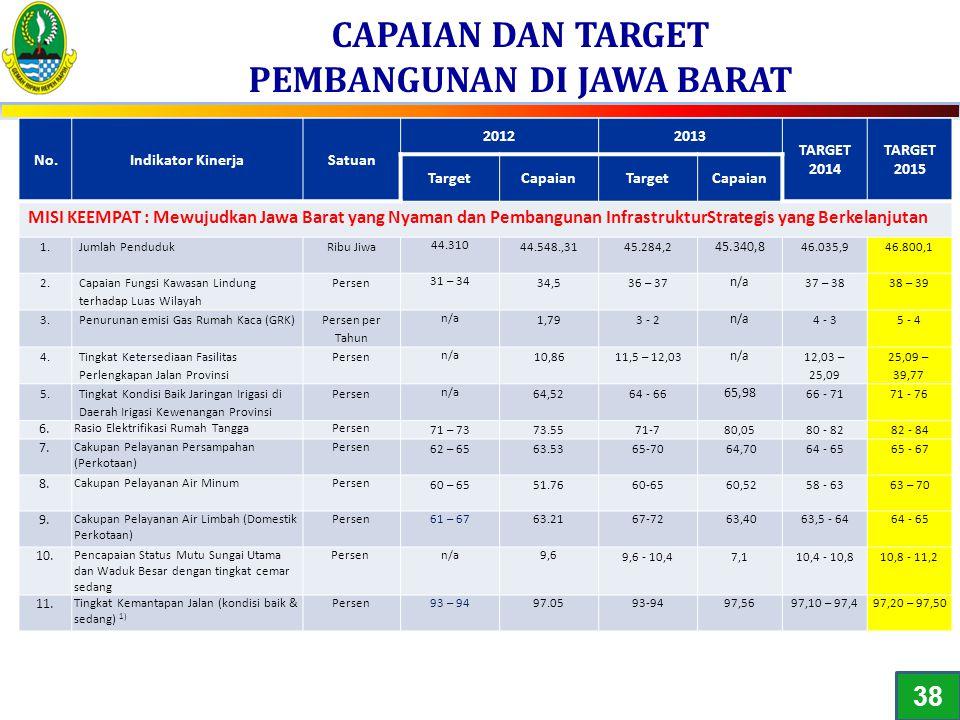 CAPAIAN DAN TARGET PEMBANGUNAN DI JAWA BARAT No.Indikator KinerjaSatuan 20122013 TARGET 2014 TARGET 2015 TargetCapaianTargetCapaian MISI KEEMPAT : Mew