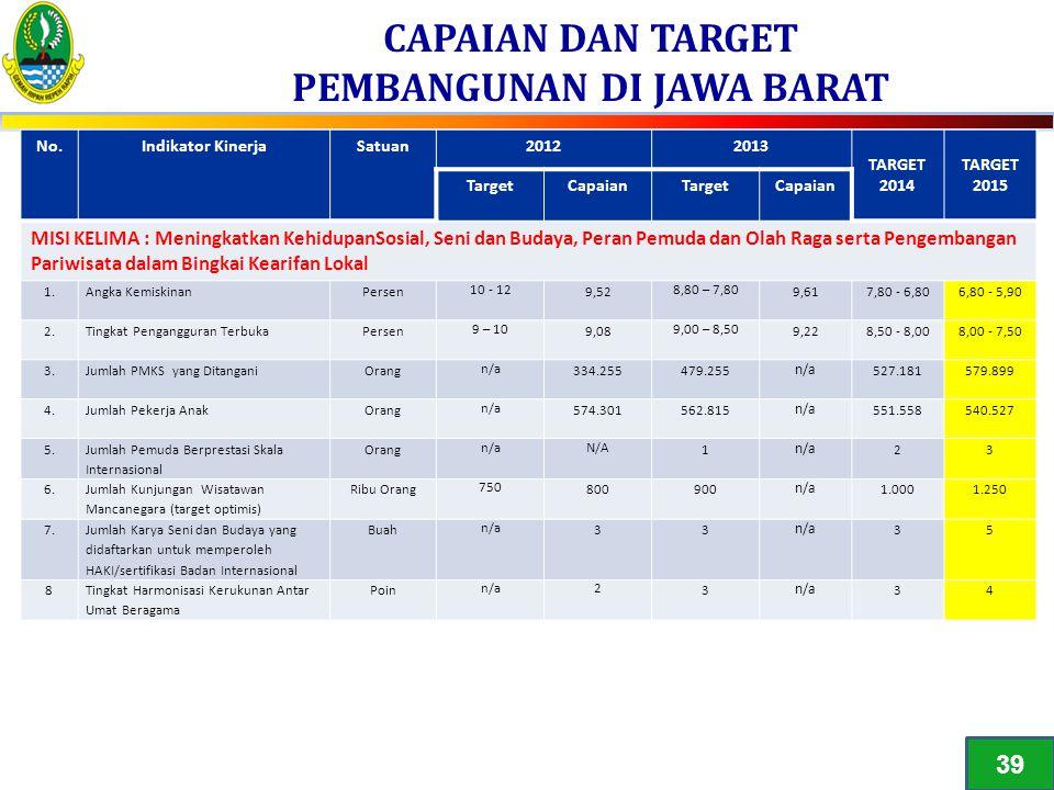 CAPAIAN DAN TARGET PEMBANGUNAN DI JAWA BARAT 1 No.Indikator KinerjaSatuan20122013 TARGET 2014 TARGET 2015 TargetCapaianTargetCapaian MISI KELIMA : Men