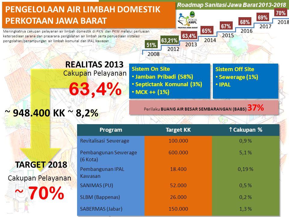 Roadmap Sanitasi Jawa Barat 2013-2018 PENGELOLAAN AIR LIMBAH DOMESTIK PERKOTAAN JAWA BARAT PENGELOLAAN AIR LIMBAH DOMESTIK PERKOTAAN JAWA BARAT Sistem