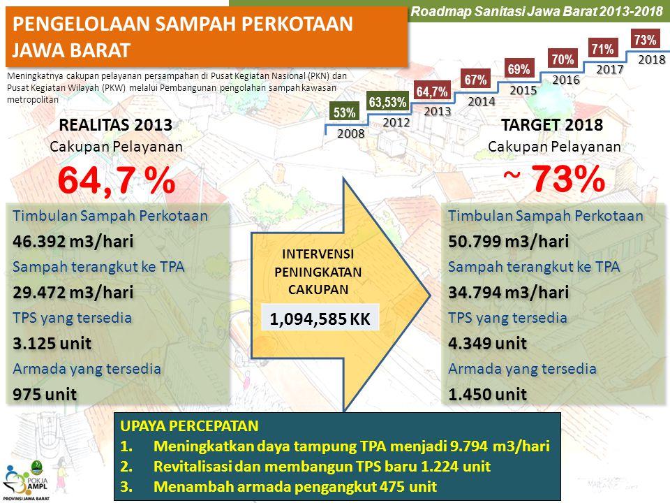Roadmap Sanitasi Jawa Barat 2013-2018 PENGELOLAAN SAMPAH PERKOTAAN JAWA BARAT PENGELOLAAN SAMPAH PERKOTAAN JAWA BARAT Timbulan Sampah Perkotaan 46.392