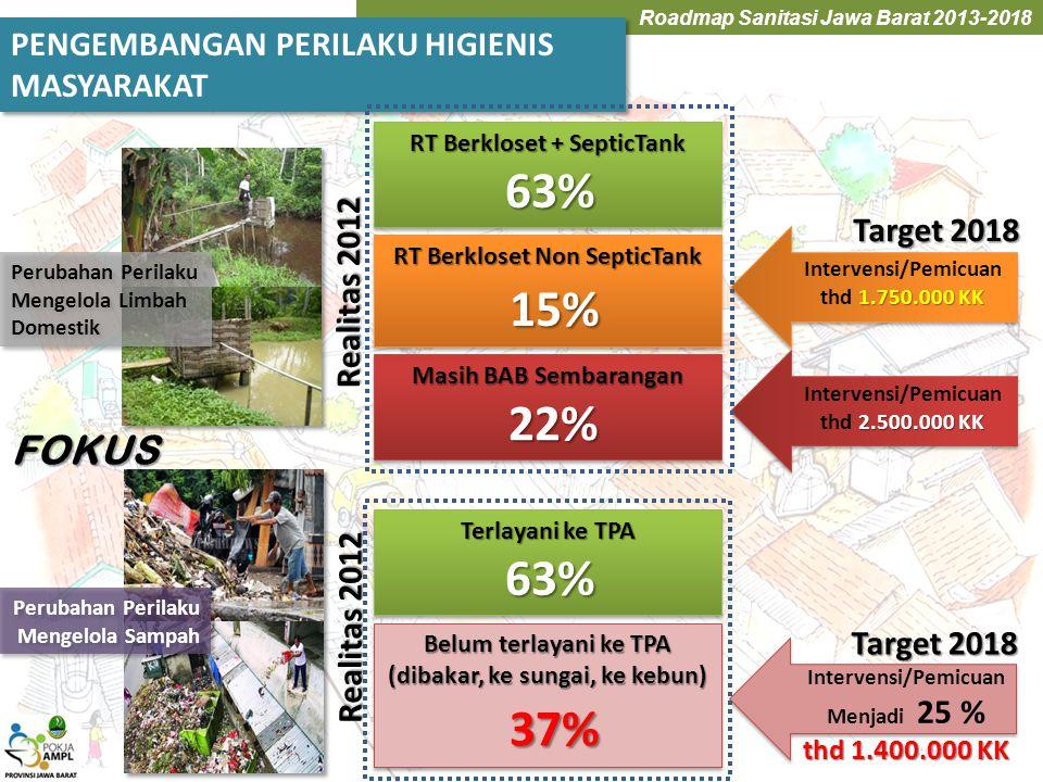 Roadmap Sanitasi Jawa Barat 2013-2018 PENGEMBANGAN PERILAKU HIGIENIS MASYARAKAT PENGEMBANGAN PERILAKU HIGIENIS MASYARAKAT FOKUS Perubahan Perilaku Men