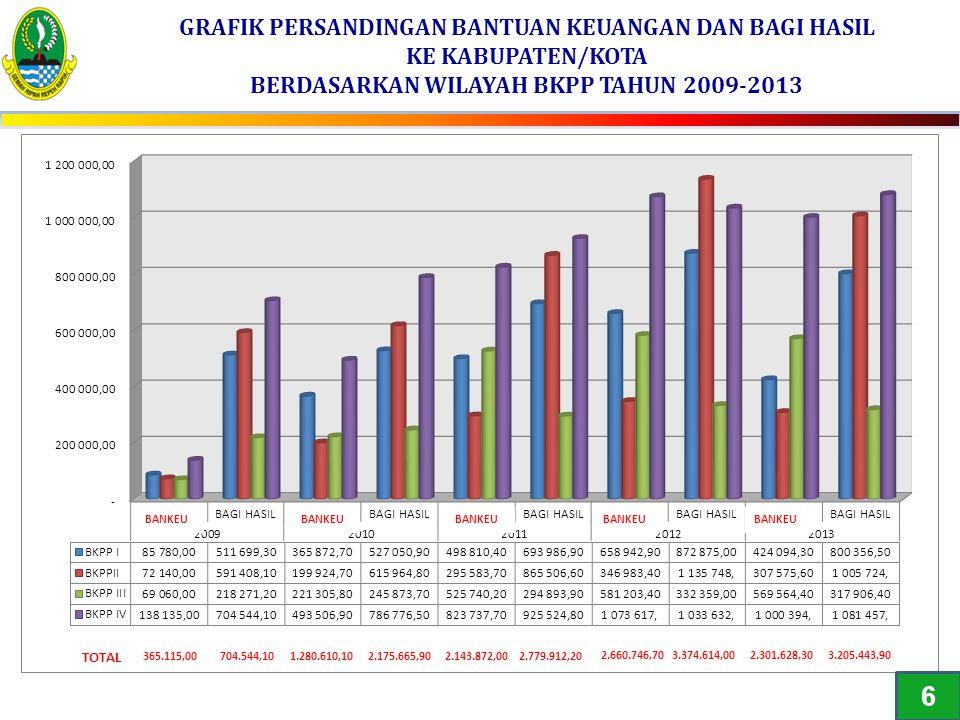 CAPAIAN DAN TARGET PEMBANGUNAN DI JAWA BARAT No.Indikator KinerjaSatuan 20122013 TARGET 2014 TARGET 2015 TargetCapaianTargetCapaian MISI KEEMPAT : Mewujudkan Jawa Barat yang Nyaman dan Pembangunan InfrastrukturStrategis yang Berkelanjutan 1.Jumlah PendudukRibu Jiwa 44.310 44.548.,3145.284,2 45.340,8 46.035,946.800,1 2.