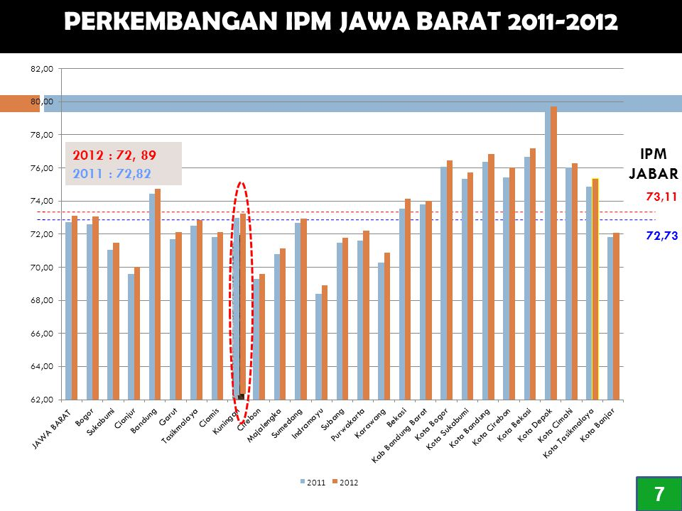 CAPAIAN DAN TARGET PEMBANGUNAN DI JAWA BARAT 1 No.Indikator KinerjaSatuan20122013 TARGET 2014 TARGET 2015 TargetCapaianTargetCapaian MISI KELIMA : Meningkatkan KehidupanSosial, Seni dan Budaya, Peran Pemuda dan Olah Raga serta Pengembangan Pariwisata dalam Bingkai Kearifan Lokal 1.Angka KemiskinanPersen 10 - 12 9,52 8,80 – 7,80 9,617,80 - 6,806,80 - 5,90 2.Tingkat Pengangguran TerbukaPersen 9 – 10 9,08 9,00 – 8,50 9,228,50 - 8,008,00 - 7,50 3.Jumlah PMKS yang DitanganiOrang n/a 334.255479.255 n/a 527.181579.899 4.Jumlah Pekerja AnakOrang n/a 574.301562.815 n/a 551.558540.527 5.5.