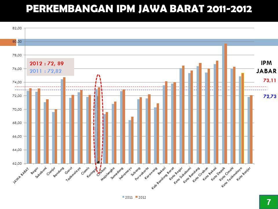 73,11 72,73 PERKEMBANGAN IPM JAWA BARAT 2011-2012 7 2012 : 72, 89 2011 : 72,82 IPM JABAR
