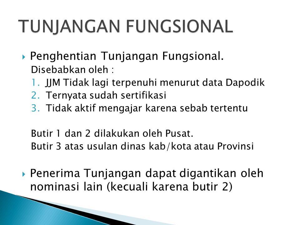  Penghentian Tunjangan Fungsional. Disebabkan oleh : 1.JJM Tidak lagi terpenuhi menurut data Dapodik 2.Ternyata sudah sertifikasi 3.Tidak aktif menga