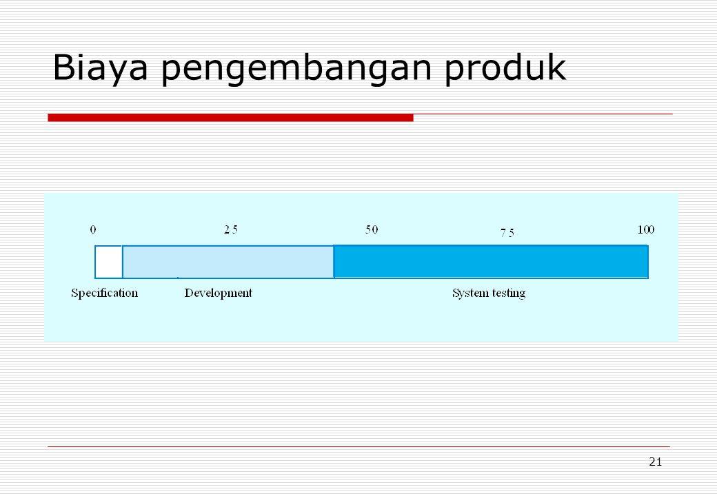 21 Biaya pengembangan produk