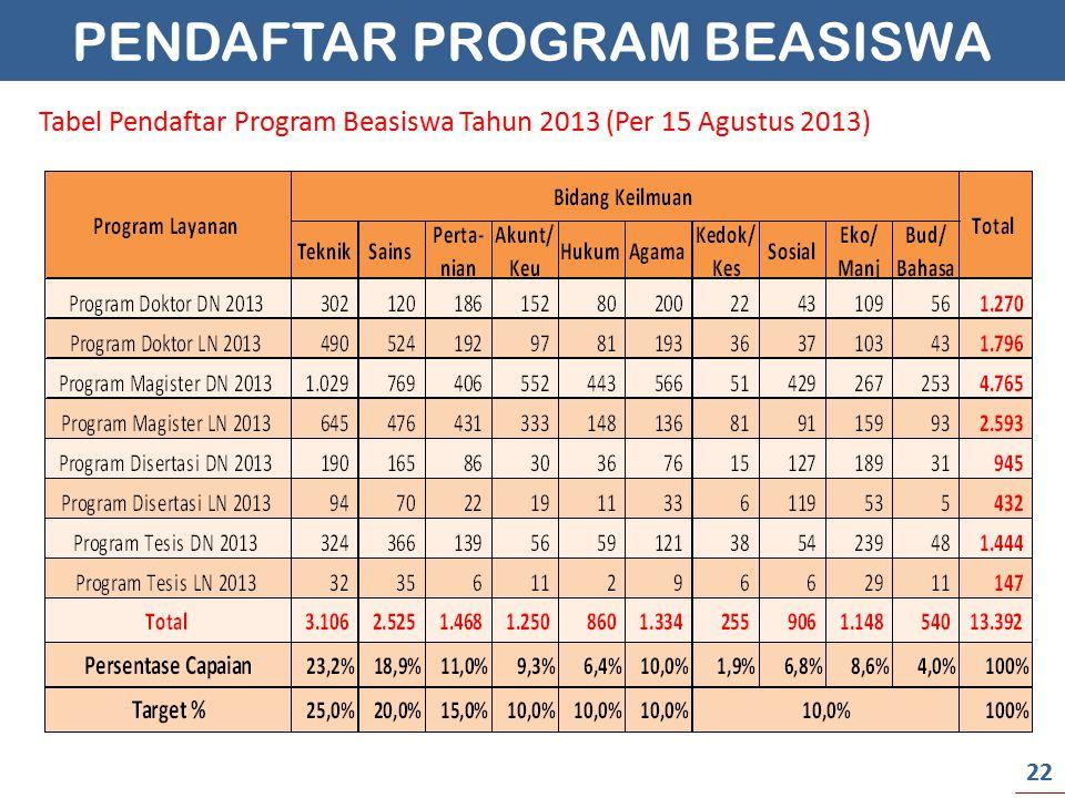 PENDAFTAR PROGRAM BEASISWA Tabel Pendaftar Program Beasiswa Tahun 2013 (Per 15 Agustus 2013) 22