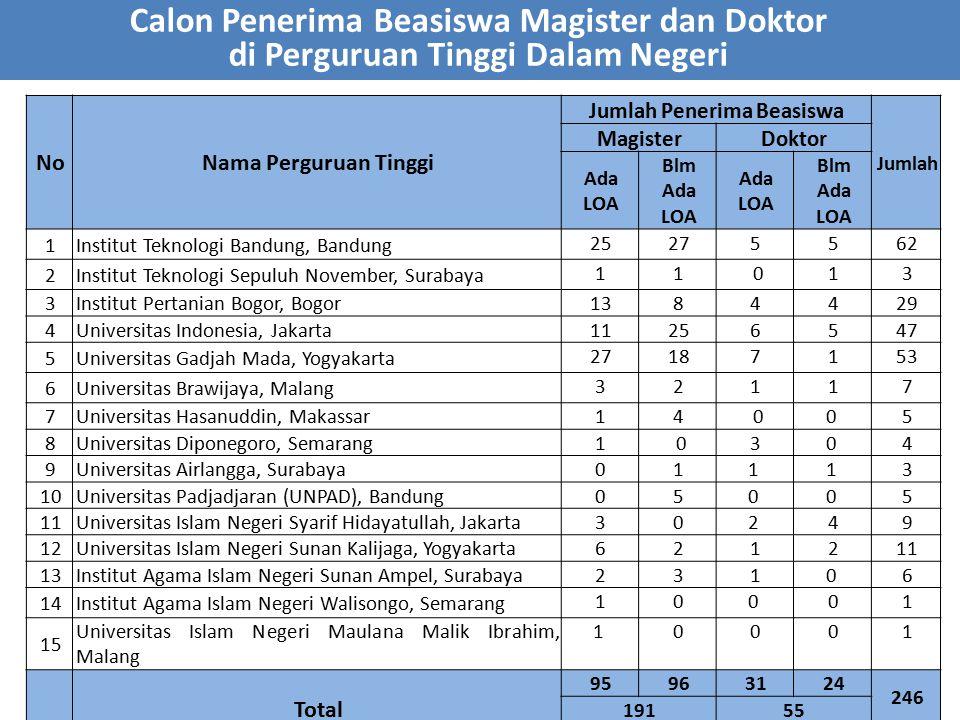 NoNama Perguruan Tinggi Jumlah Penerima Beasiswa Jumlah MagisterDoktor Ada LOA Blm Ada LOA Ada LOA Blm Ada LOA 1Institut Teknologi Bandung, Bandung 25