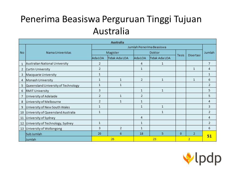 Penerima Beasiswa Perguruan Tinggi Tujuan Australia Australia NoNama Univeristas Jumlah Penerima Beasiswa Jumlah MagisterDoktor TesisDisertasi Ada LOA