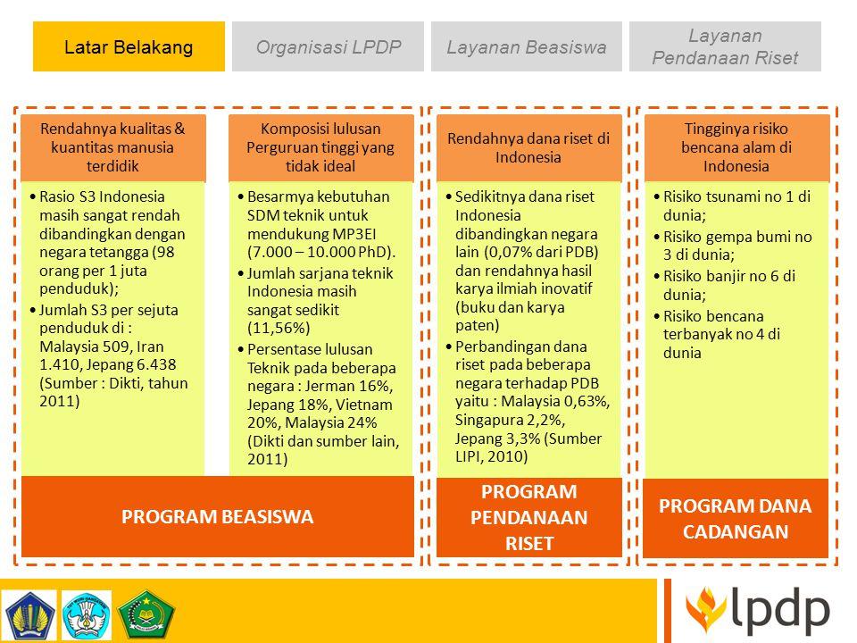 Latar BelakangOrganisasi LPDPLayanan Beasiswa Layanan Pendanaan Riset VISI Menjadi lembaga pengelola dana yang terbaik di tingkat regional untuk mempersiapkan pemimpin masa depan serta mendorong inovasi bagi Indonesia yang sejahtera, demokratis, dan berkeadilan.