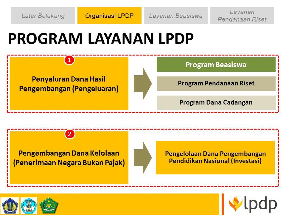 Latar BelakangOrganisasi LPDPLayanan Beasiswa Layanan Pendanaan Riset 7 Program Beasiswa Program Pendanaan Riset Program Dana Cadangan Pengelolaan Dan