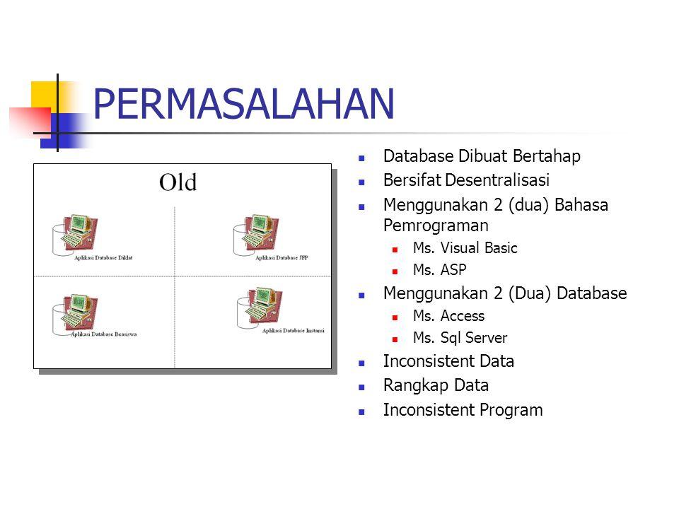 PERMASALAHAN Database Dibuat Bertahap Bersifat Desentralisasi Menggunakan 2 (dua) Bahasa Pemrograman Ms. Visual Basic Ms. ASP Menggunakan 2 (Dua) Data