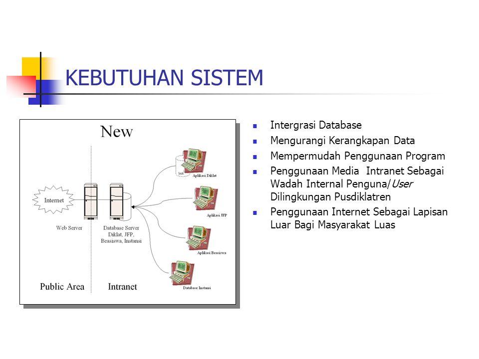 KEBUTUHAN SISTEM Intergrasi Database Mengurangi Kerangkapan Data Mempermudah Penggunaan Program Penggunaan Media Intranet Sebagai Wadah Internal Pengu