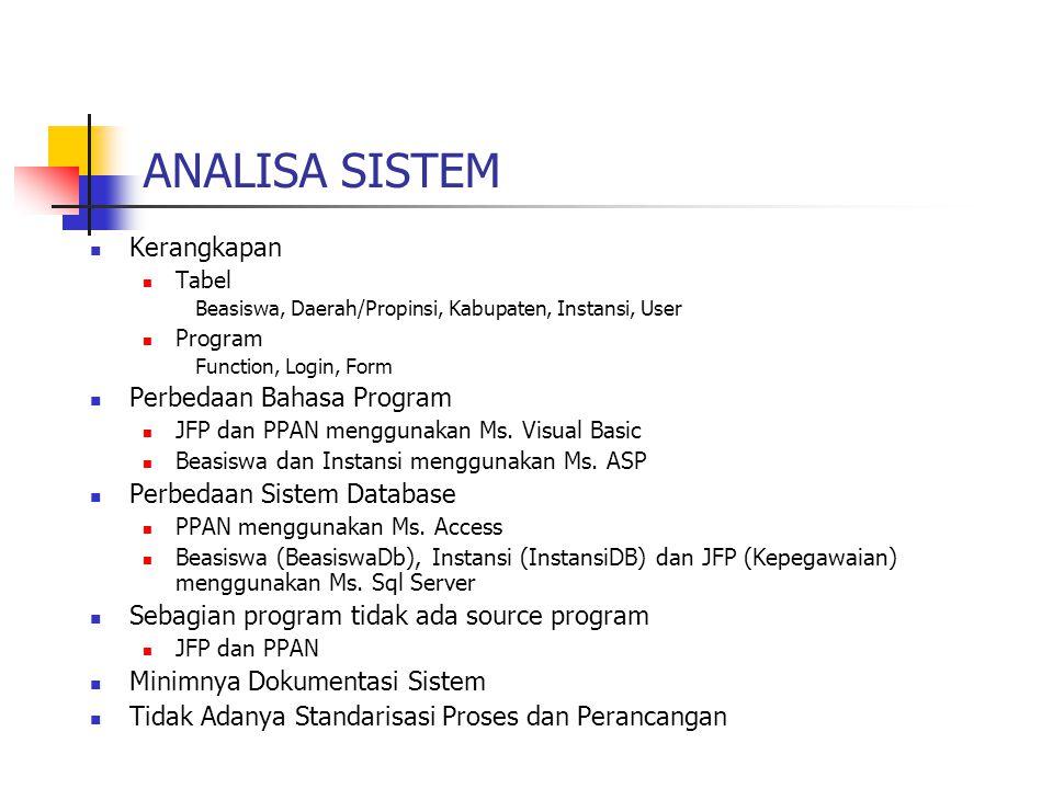 ANALISA SISTEM Kerangkapan Tabel Beasiswa, Daerah/Propinsi, Kabupaten, Instansi, User Program Function, Login, Form Perbedaan Bahasa Program JFP dan P
