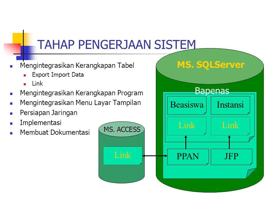 TAHAP PENGERJAAN SISTEM Mengintegrasikan Kerangkapan Tabel Export Import Data Link Mengintegrasikan Kerangkapan Program Mengintegrasikan Menu Layar Ta