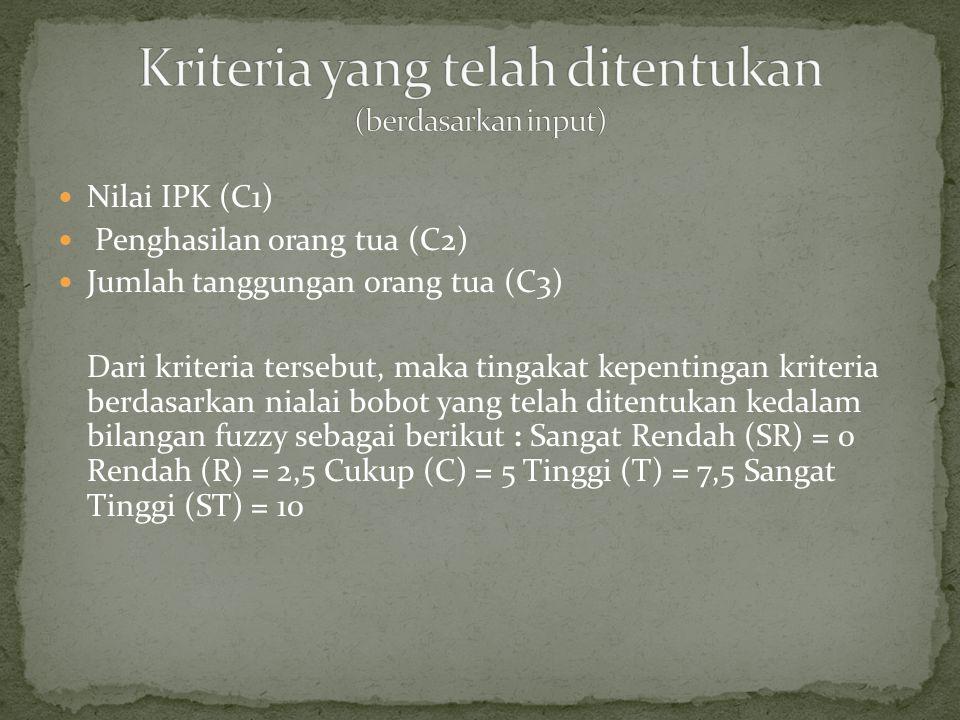 Nilai IPK (C1) Penghasilan orang tua (C2) Jumlah tanggungan orang tua (C3) Dari kriteria tersebut, maka tingakat kepentingan kriteria berdasarkan nialai bobot yang telah ditentukan kedalam bilangan fuzzy sebagai berikut : Sangat Rendah (SR) = 0 Rendah (R) = 2,5 Cukup (C) = 5 Tinggi (T) = 7,5 Sangat Tinggi (ST) = 10