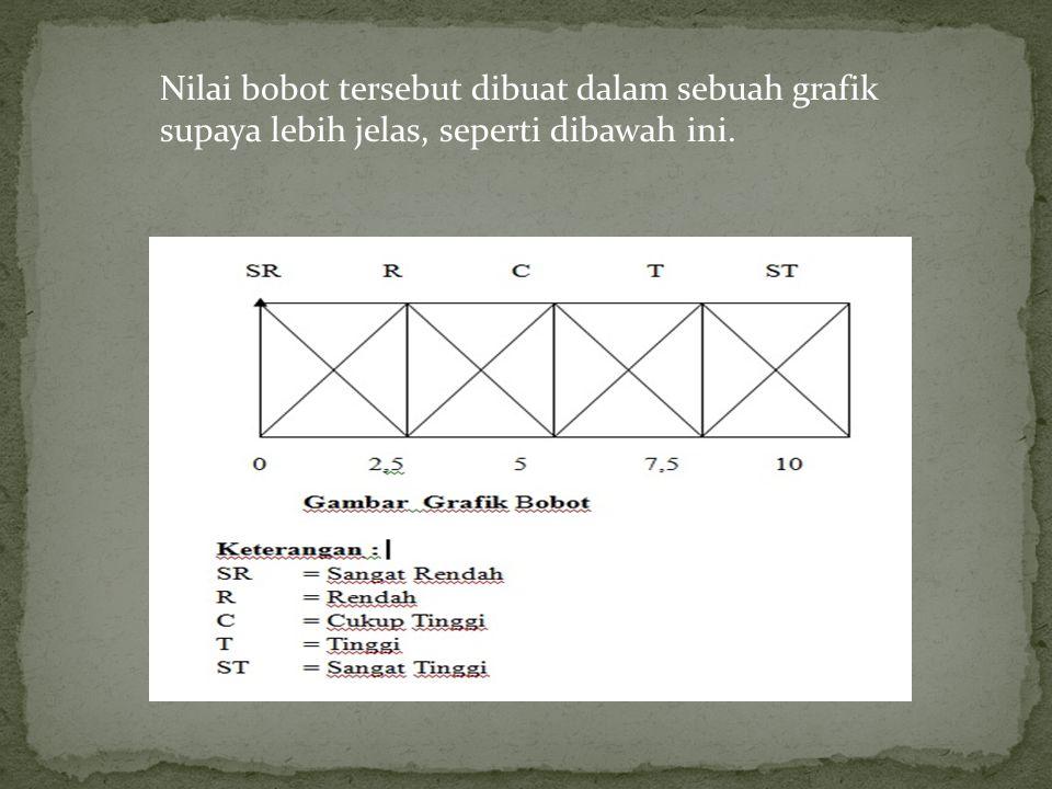 Labeljangkauan rendah2,5 - 5 sedang5 - 7,5 tinggi7,5 - 10
