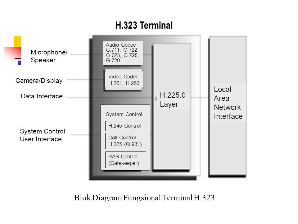 Contoh terminal H.323 Soft Phones Grandi GIP300 IP phone Avaya 5601 IP Hardphone Cisco 7910 IP Phone