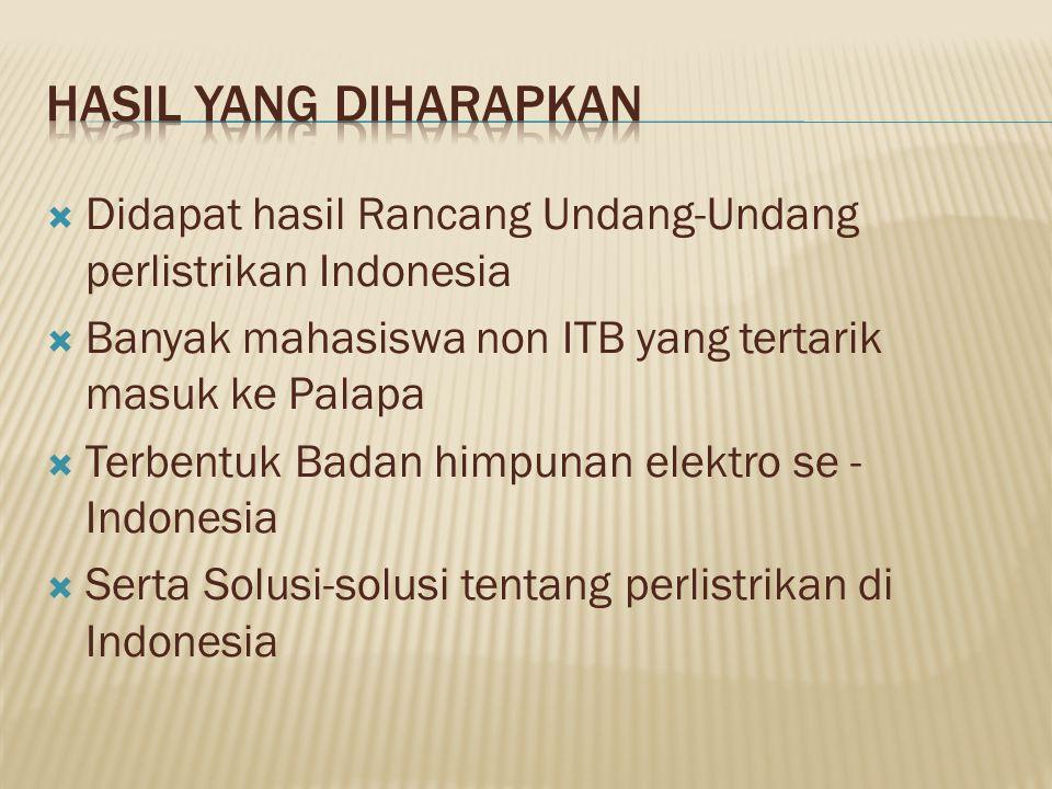  Didapat hasil Rancang Undang-Undang perlistrikan Indonesia  Banyak mahasiswa non ITB yang tertarik masuk ke Palapa  Terbentuk Badan himpunan elekt
