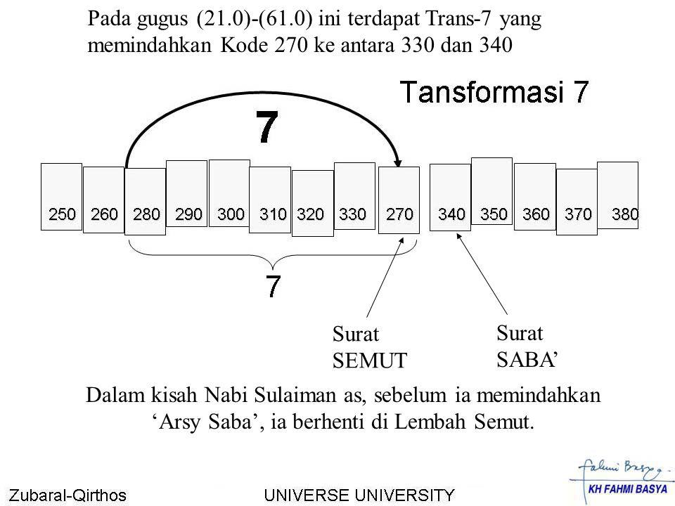 Pada gugus (21.0)-(61.0) ini terdapat Trans-7 yang memindahkan Kode 270 ke antara 330 dan 340 Surat SABA' Surat SEMUT Dalam kisah Nabi Sulaiman as, se