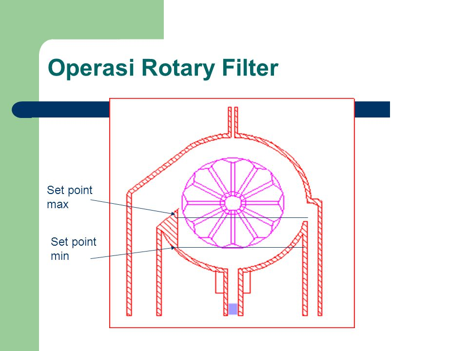 Operasi Rotary Filter Set point max Set point min