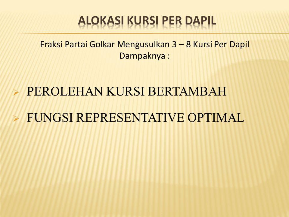  PEROLEHAN KURSI BERTAMBAH  FUNGSI REPRESENTATIVE OPTIMAL Fraksi Partai Golkar Mengusulkan 3 – 8 Kursi Per Dapil Dampaknya :