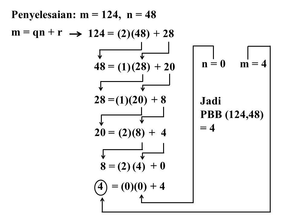 Penyelesaian: m = 124, n = 48 m = qn + r 48 = (28) 28 = (20) 20 = (8) 8 = (4) (1)+ 20 (1) + 8 (2) + 4 (2) + 0 124 = (48) (2) + 28 4 = (0)(0) + 4 n = 0m = 4 Jadi PBB (124,48) = 4