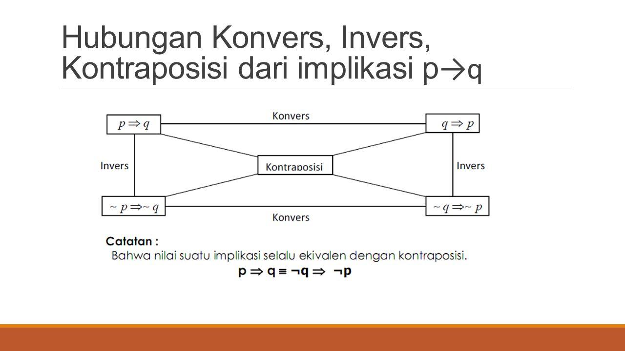 Hubungan Konvers, Invers, Kontraposisi dari implikasi p →q