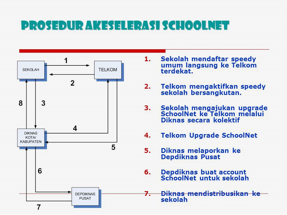 Prosedur Akeselerasi Schoolnet 1.Sekolah mendaftar speedy umum langsung ke Telkom terdekat. 2.Telkom mengaktifkan speedy sekolah bersangkutan. 3.Sekol